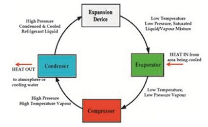 چرخه سردسازی و نحوه محاسبه ضریب عملکرد