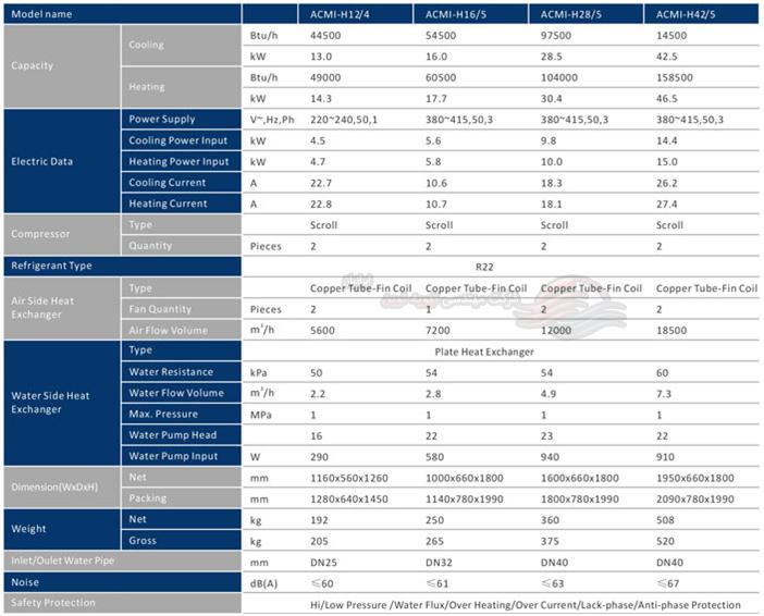 جدول مشخصات فنی مینی چیلر یک پارچه میدیا