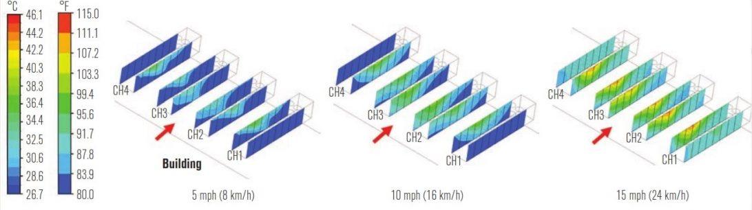 اثر سرعت باد بر توزیع دمای ورودی هوای کندانسور در آرایش موازی