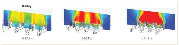 اثر فاصله بین چیلرها بر پراکندگی گازهای داغ خروجی از کندانسور