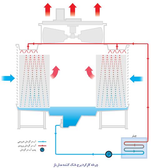 چرخه کارکرد برج خنک کننده مدار باز