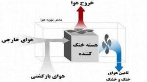 فرایند تهویه هوا